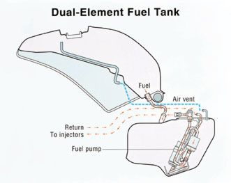 Wiring Diagram For 1997 Four Winds Hurricane Motorhome besides Lawn Mower Carburetor Picture additionally Imma Plan Mnm 02 besides T863918 Fast idle problem 99 isuzu rodeo v6 besides Chevrolet Hhr Fuel Filter Location. on gas tank valve